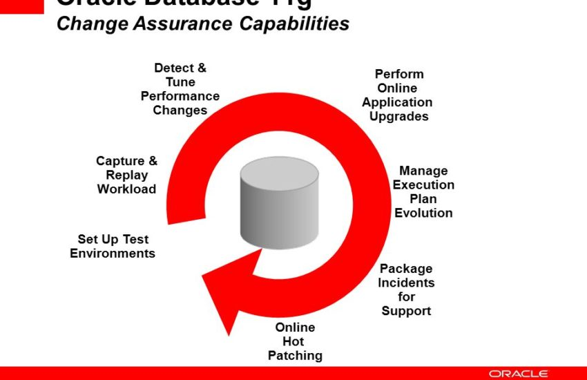 Oracle 11 G Features