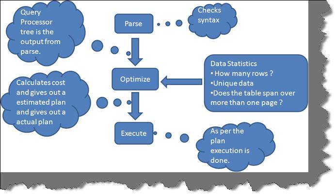SQL Optimizer