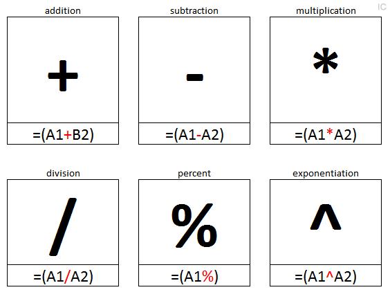 Arithmatic Operators