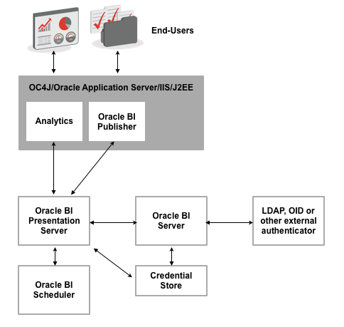 OBIEE Architecture | OBIEE Components | Oracle Business