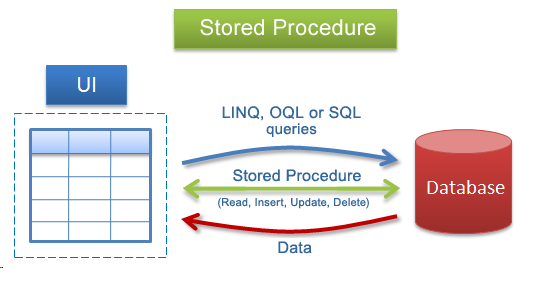 Stored Procedure Interview Questions | PL SQL Stored